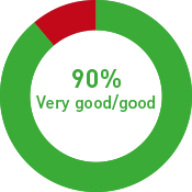 Graphic: Exhibitors' overall assessment 89% very good/ good